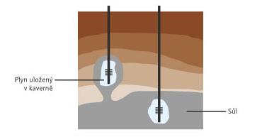 Schéma kavernového zásobníku. Zdorj: RWE Gas Storage