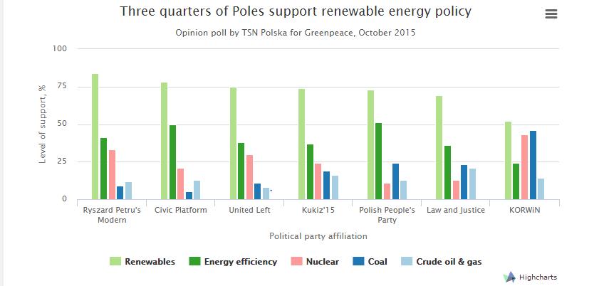 Výzkum polského veřejného mínění, před říjnovými parlamentními volbami. Zdroj: http://energydesk.greenpeace.org/