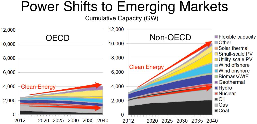 Výhled do budoucnosti energetiky: Kumulativní instalovaný výkon v GW. Zdroj: Bloomberg New Energy Finance.