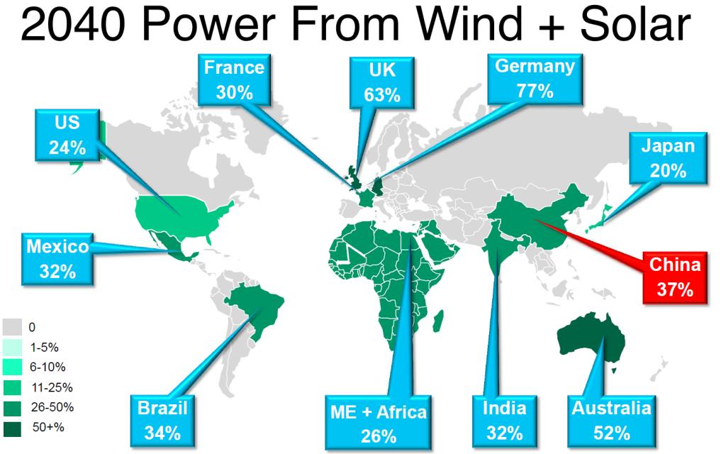 Předpokládaný podíl větrné a solární energie na domácím energetickém mixu. Zdroj: Bloomberg New Energy Finance.