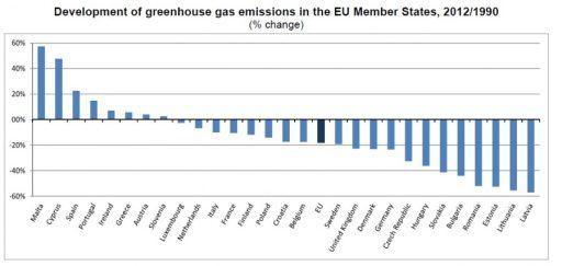 Vývoj emisí skleníkových plynů jednotlivých států EU v porovnání s rokem 1990