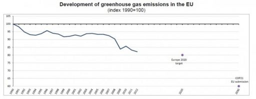 Vývoj celkových emisí skleníkových plynů v EU v období 1990-2012 (1990=100%)