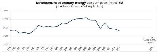 Vývoj primární energetické spotřeby v EU v období 1990-2013 (Mtoe)