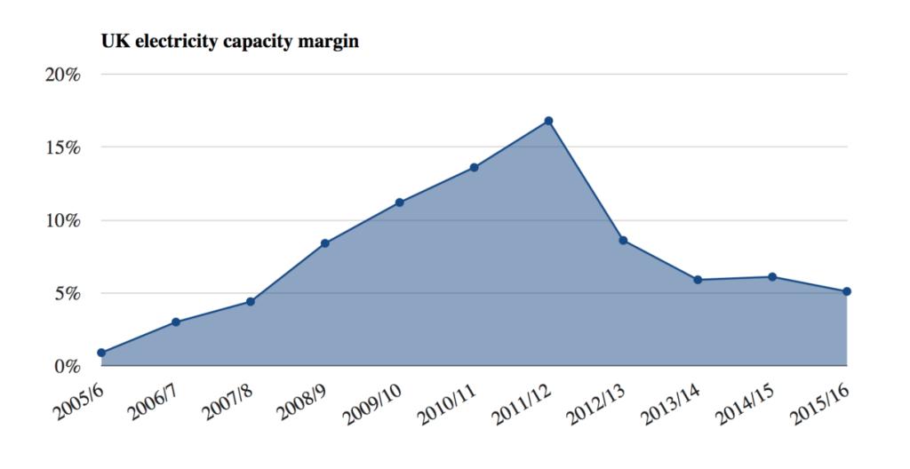 Přebytečná kapacity v soutavě Velké Británie