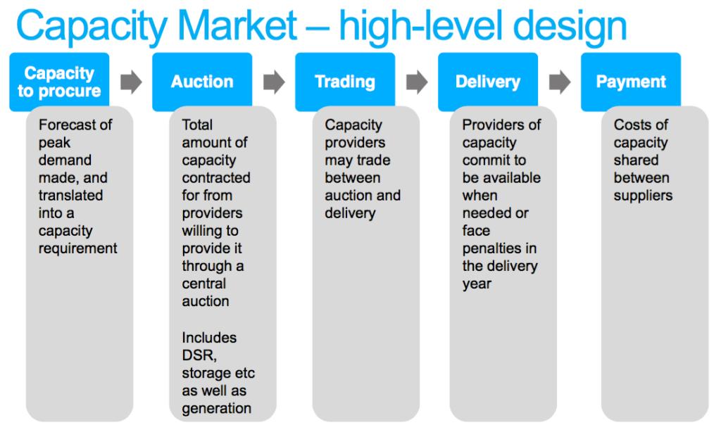 Průběh aukce s výkonovými kapacitami