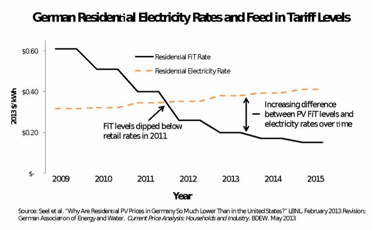 Německé ceny elektřiny pro domácnosti a výkupní tarify. Zdroj: grist.org