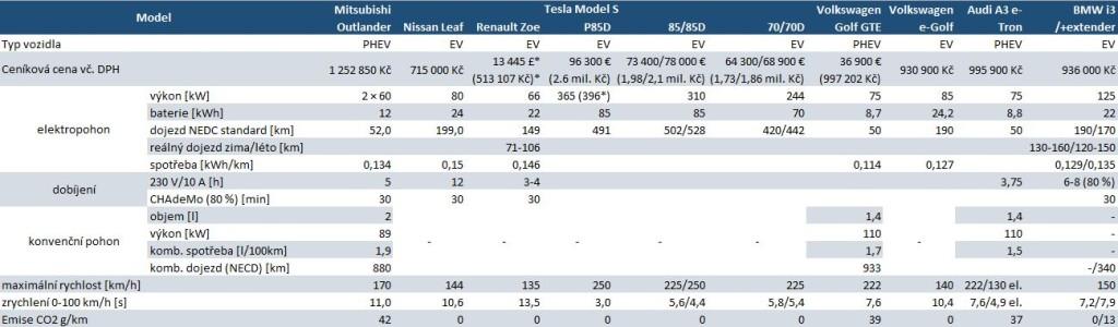 Specifikace 8 nejprodávanějších elektromobilů v Evropě