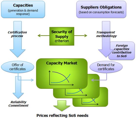 Decentralizovaný kapacitní mechanismus