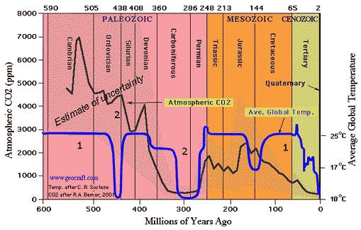 teplota a CO2