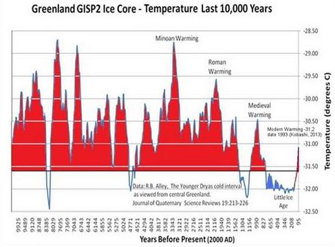 Vývoj teplot