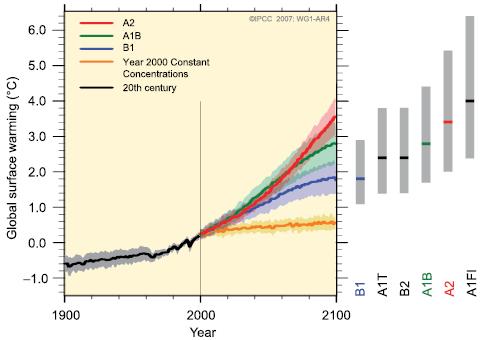 Oteplování zemského povrchu - scénáře na základě koncentrace CO2 v atmosféře. Zdroj: IPCC