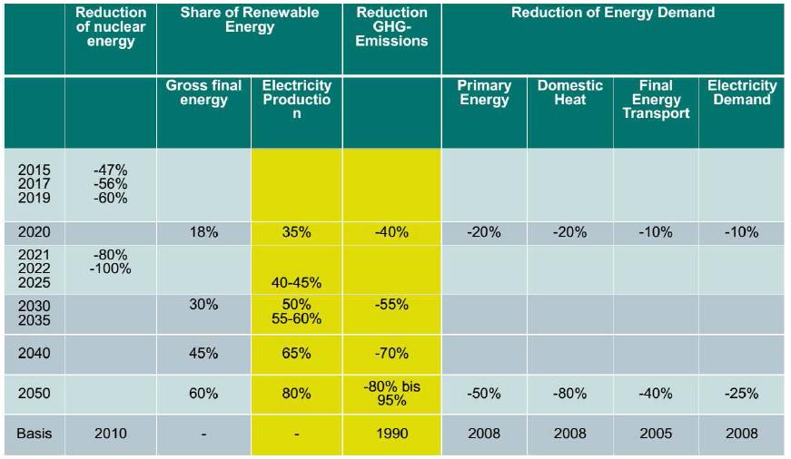 Přehled klimaticko-energetických cílů Německa do roku 2050. Zdroj: DIW