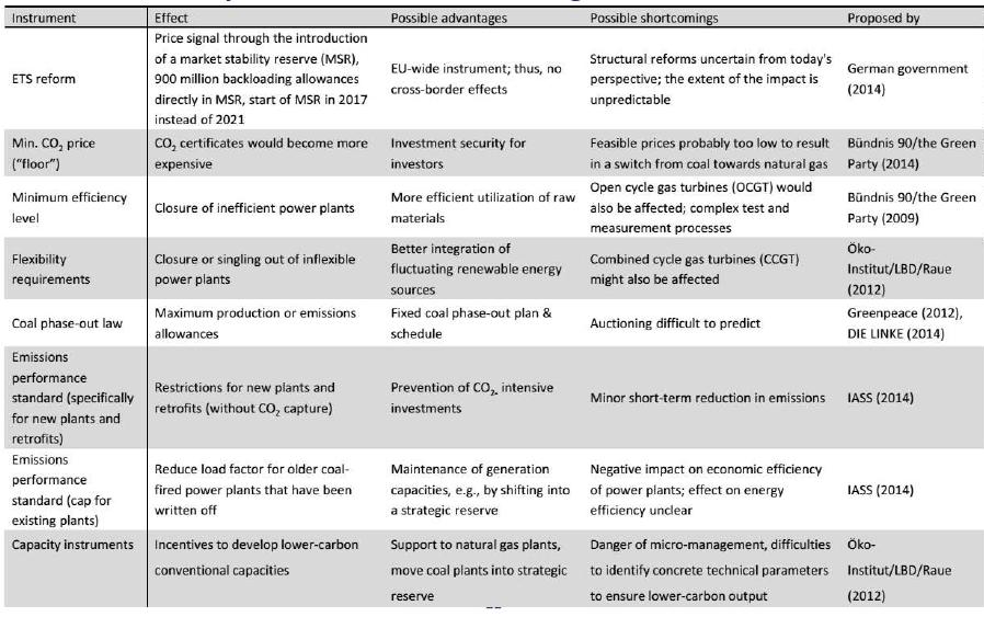Přehled navrhovaných řešení pro snížení těžby uhlí. Zdroj: DIW