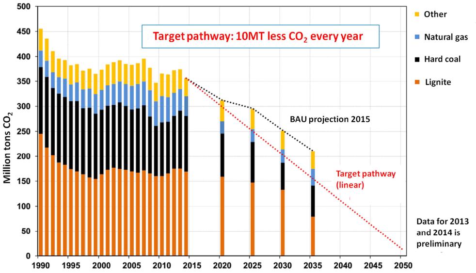 Plán vývoje německých emisí CO2. Zdroj: Institut for applied ecology