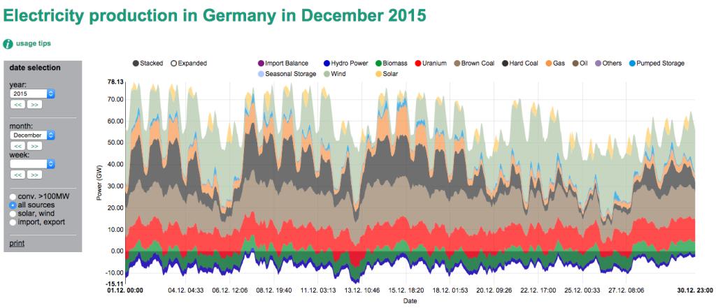 Prosincová výroba elektřiny Německa dle zdrojů