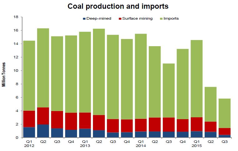 Domácí produkce a import uhlí