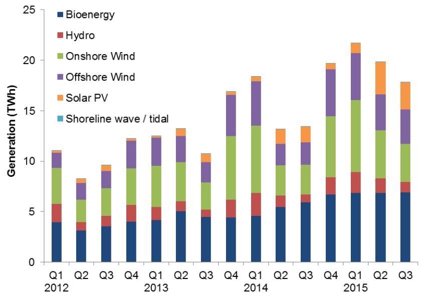 Podíl jednotlivých obnovitelných zdrojů na výrobě elektřiny