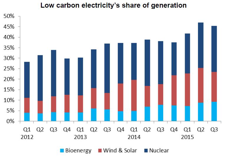 Podíl nízkoemisních zdrojů na výrobě elektřiny