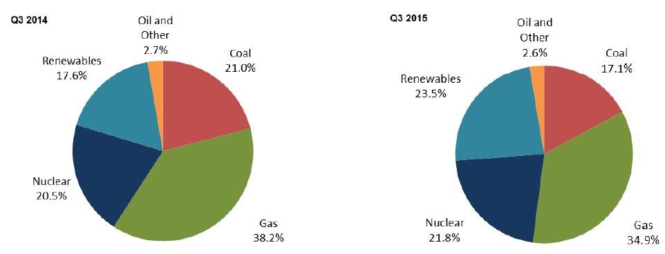Srovnání podílu jednotlivých zdrojů na výrobě elektřiny ve 3. čtvrtletí 2014/2015