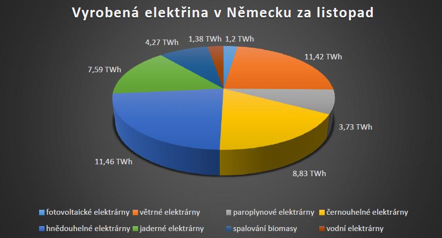 Podíl jednotlivých typů zdrojů na vyrobené elektřině v Německu za měsíc listopad
