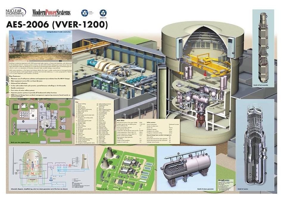 Projekt AES-2006 uvažovaný původně i pro český Temelín Zdroj: Rosatom