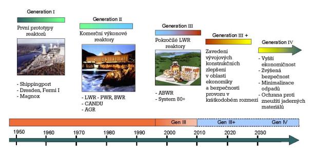 Vývoj reaktorových generací, Zdroj: cez.cz