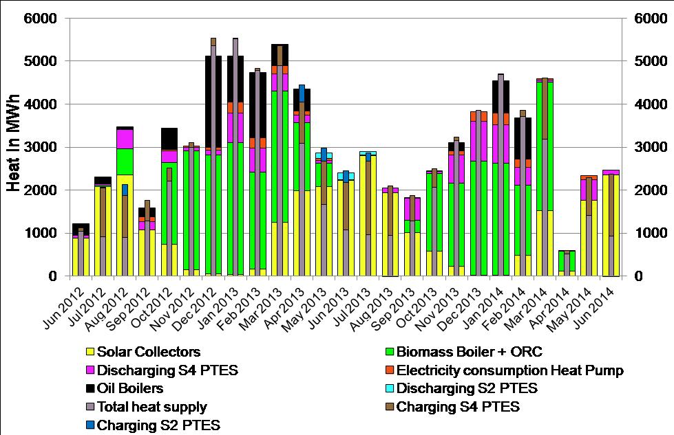 Využití jednotlivých zdrojů energie v průběhu roku. Zdroj: SUNSTORE