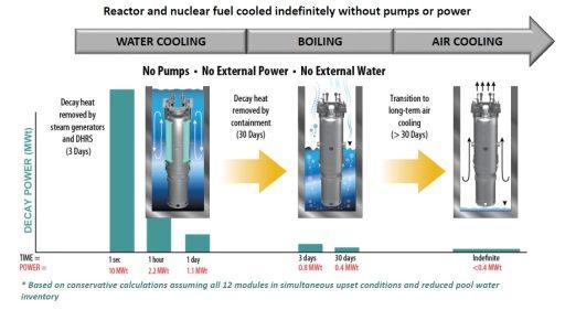 Obr. 2: Pasivní systém odvodu zbytkového tepla zreaktoru NuScale