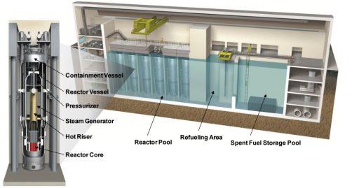 Obr. 3: Uspořádání bloku sreaktory NuScale