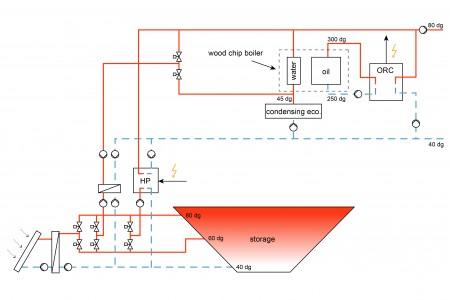 Schéma systému SUNSTORE4. Zdroj: SUNSTORE