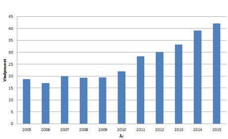 Podíl výroby ve větrných elektrárnách na konečné spotřebě elektřiny v Dánsku. Zdroj: Energinet