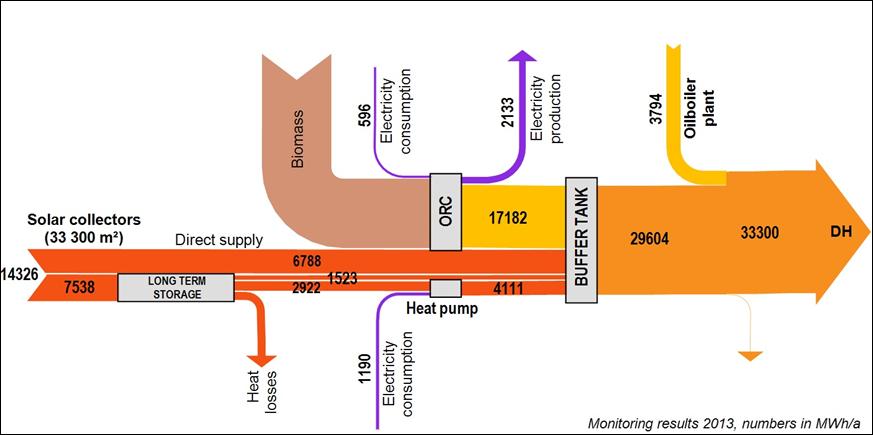 Roční toky energií v systému SUNSTORE4. Zdroj: SUNSTORE