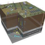 """Američtí vědci přišli s geotermální """"baterií"""" ukládájící CO2"""