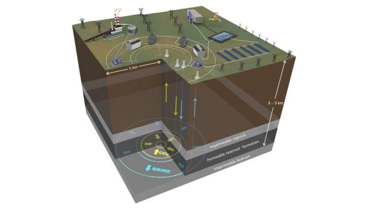Princip technologie využívající geotermální energii k ukládání energie i CO2