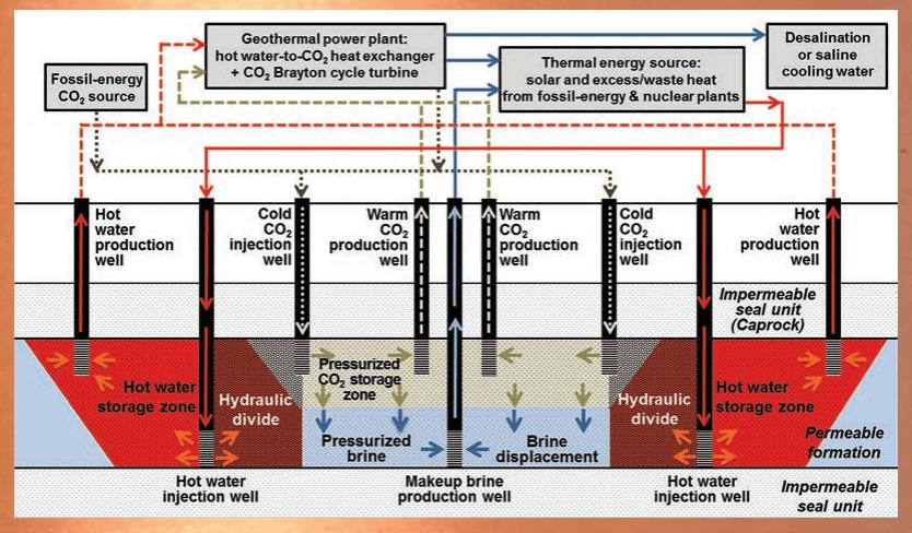 geotermalni-batarie-CCS-princip