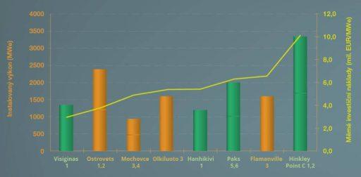 Instalovaný výkon a měrné investiční náklady