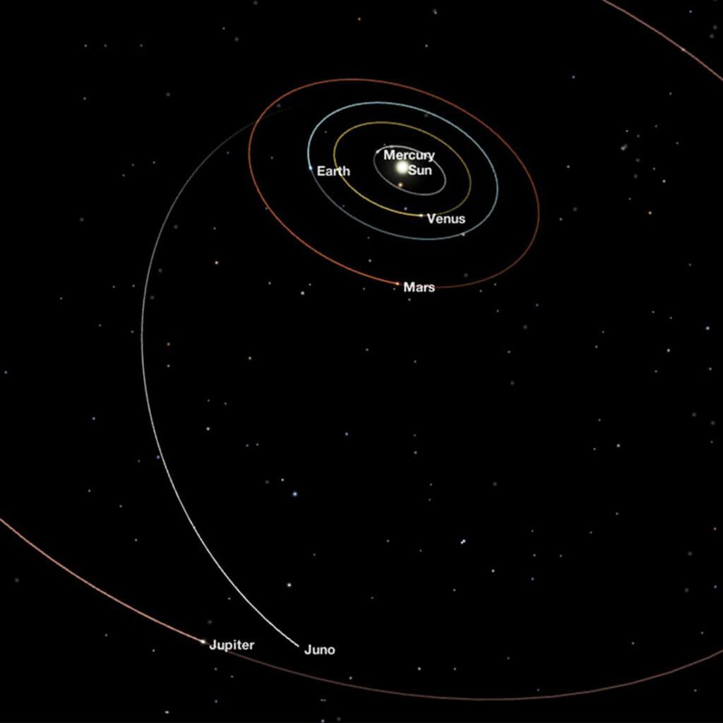 Pozice sondy Juno vzhledem ke zbytku sluneční soustavy. Zdroj: NASA