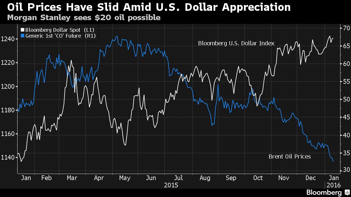 Vývoj amerického dolaru (Bloomberg Index - bílá křivka) a ceny ropy Brent (modrá křivka). Zdroj: Bloomberg