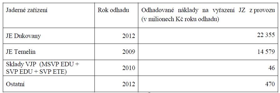 Odhady nákladů na vyřazování jaderných zařízení z provozu, ČR, převzato z [1]