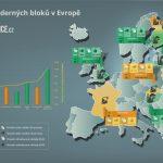 Infografika: Výstavba jaderných bloků v Evropě