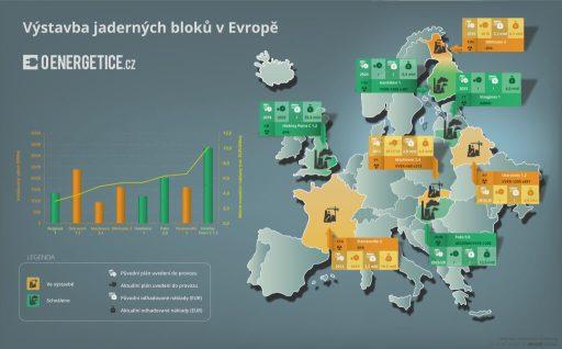 Výstavba jaderných bloků v Evropě