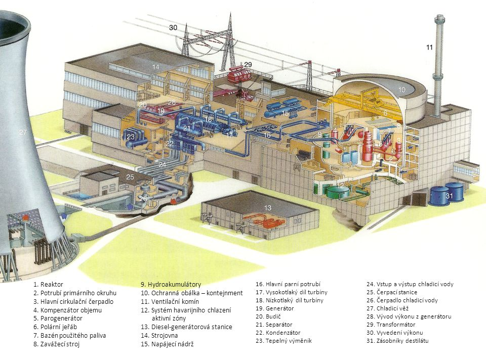 Řez elektrárnou Temelín. Zdroj: ČEZ