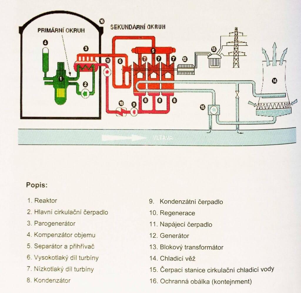 Principielní znázornění výrobního bloku JE Temelín. Zdroj: ČEZ