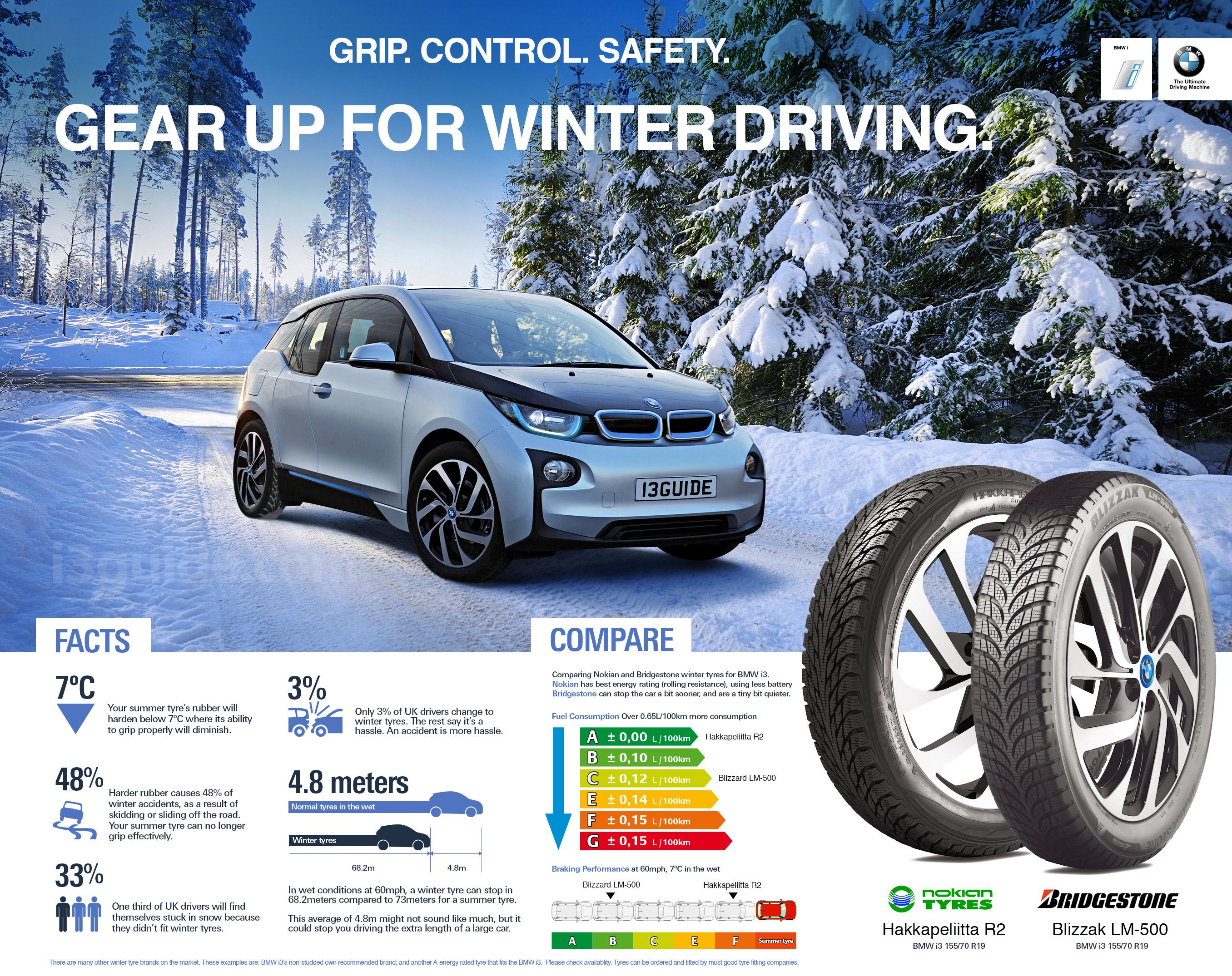 Zimní pneumatiky pro BMW i3, srovnání Nokian Tyres Hakkapeliitta R2 a Bridgestone Blizzak LM-500