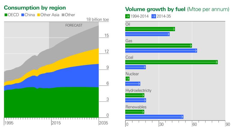 Spotreba energie podle regionu a paliv