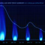 Na trhu s plynem hrozí cenová válka