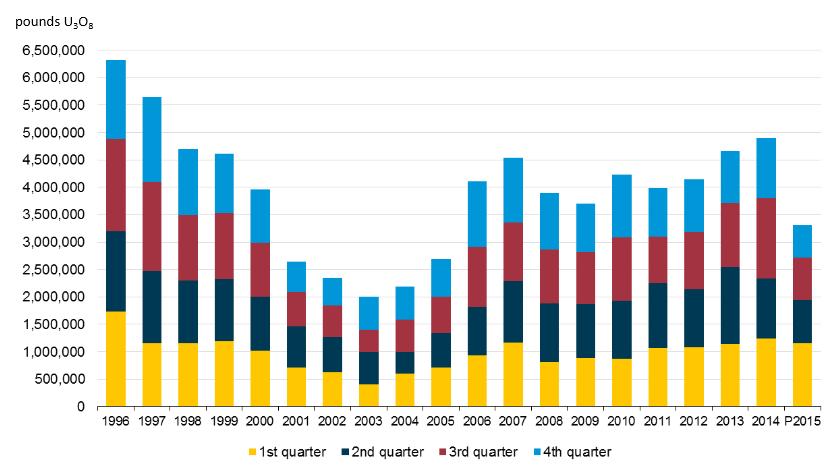 Produkce uranu USA 1996-2015