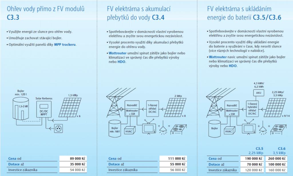 Čtyři základní fotovoltaické systémy nabízené společností RWE.