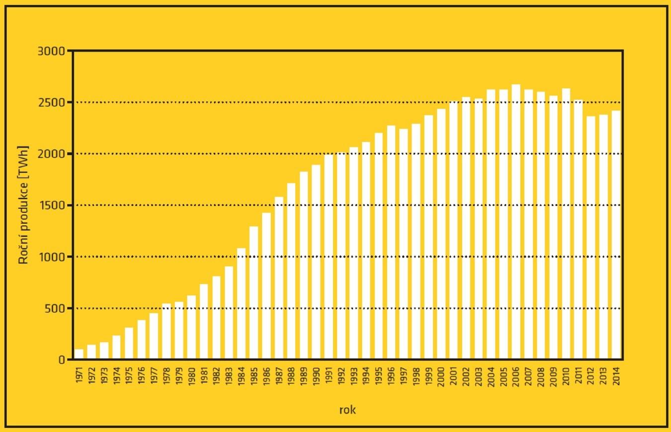 Vývoj roční produkce elektrické energie v jaderných zdrojích