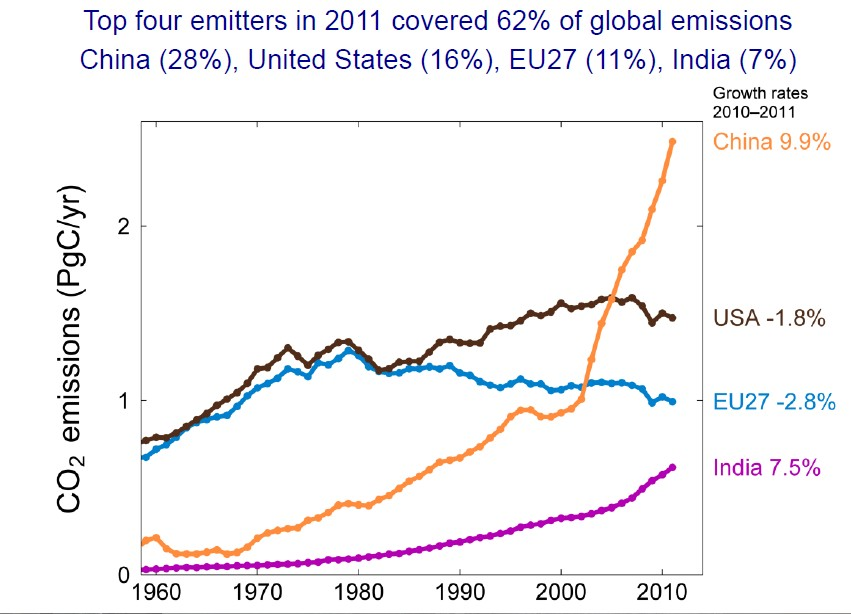 top4emitters